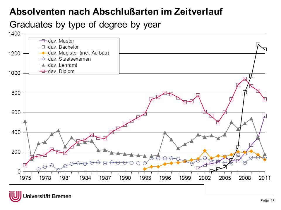 Folie 13 Absolventen nach Abschlußarten im Zeitverlauf Graduates by type of degree by year