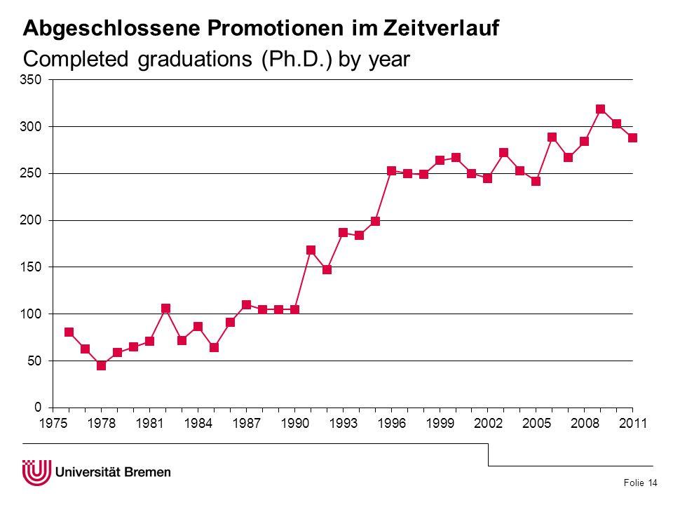 Folie 14 Abgeschlossene Promotionen im Zeitverlauf Completed graduations (Ph.D.) by year