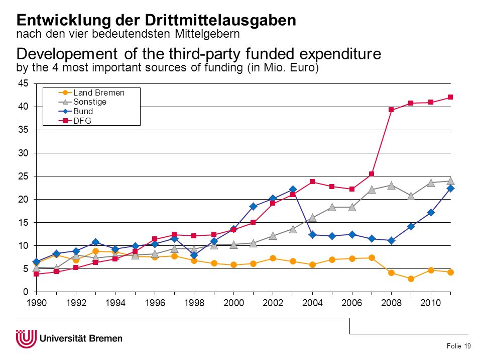Folie 19 Entwicklung der Drittmittelausgaben nach den vier bedeutendsten Mittelgebern Developement of the third-party funded expenditure by the 4 most important sources of funding (in Mio.