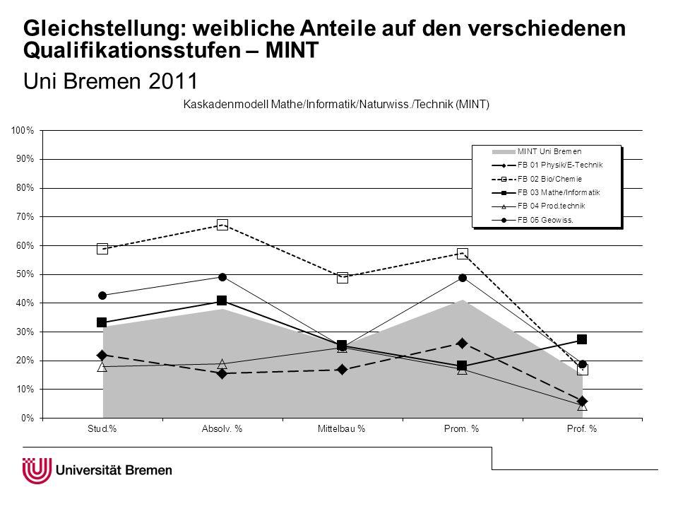 Gleichstellung: weibliche Anteile auf den verschiedenen Qualifikationsstufen – MINT Uni Bremen 2011