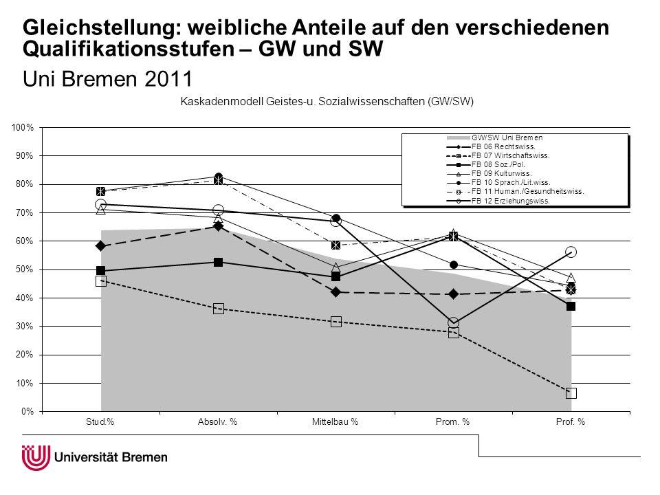 Gleichstellung: weibliche Anteile auf den verschiedenen Qualifikationsstufen – GW und SW Uni Bremen 2011
