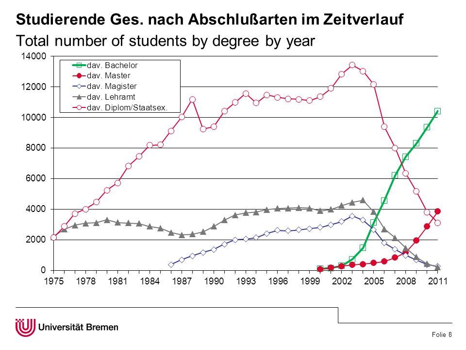 Folie 8 Studierende Ges. nach Abschlußarten im Zeitverlauf Total number of students by degree by year