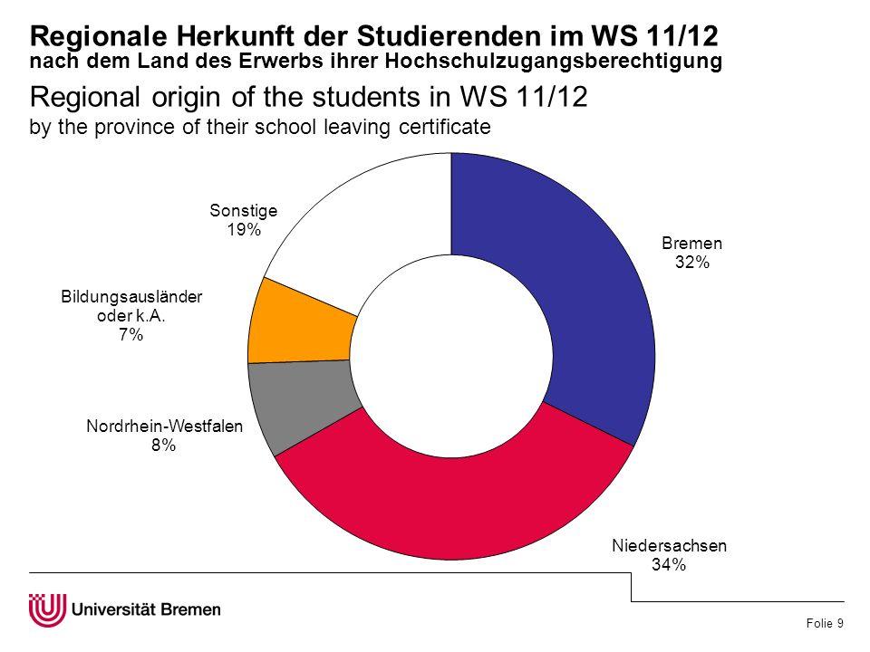 Folie 10 Entwicklung der ausländischen Studierenden in % von Studierenden Gesamt Development of foreign students in % of total number of students
