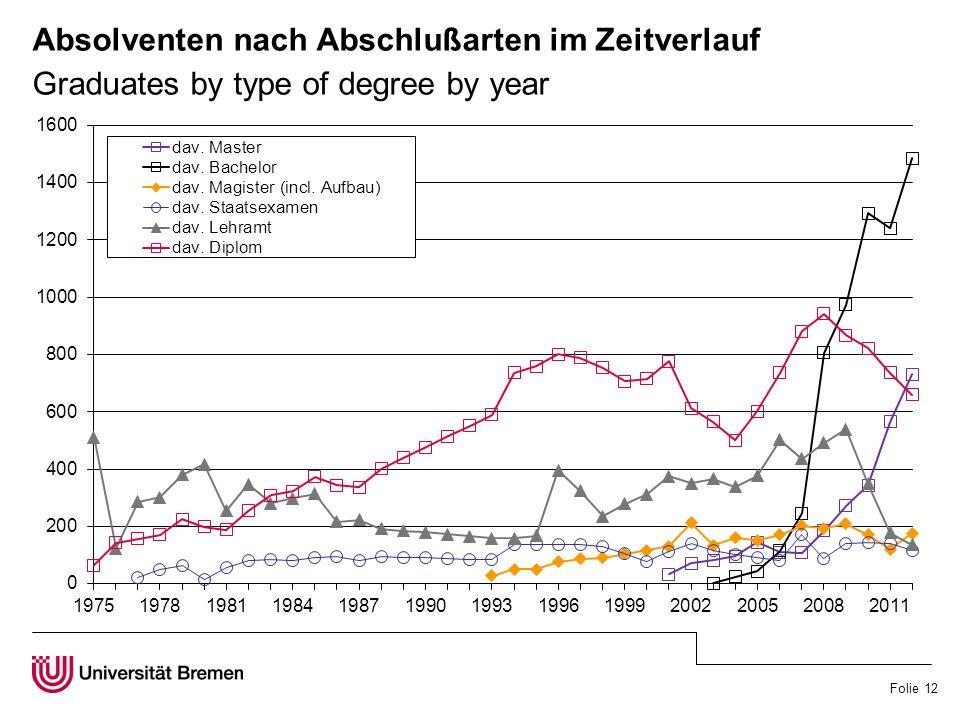 Folie 12 Absolventen nach Abschlußarten im Zeitverlauf Graduates by type of degree by year