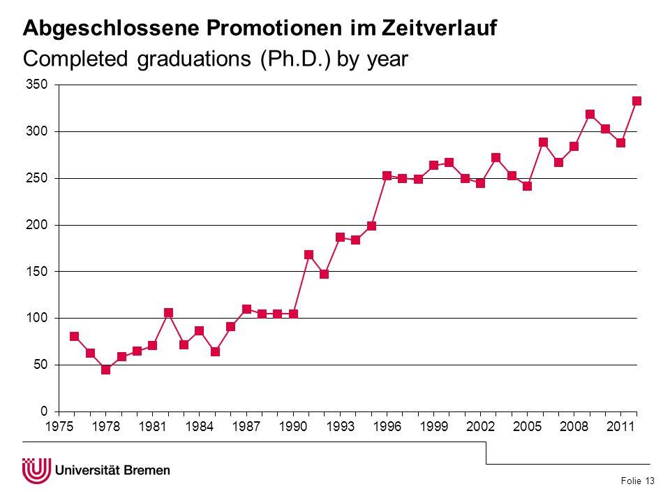 Folie 13 Abgeschlossene Promotionen im Zeitverlauf Completed graduations (Ph.D.) by year