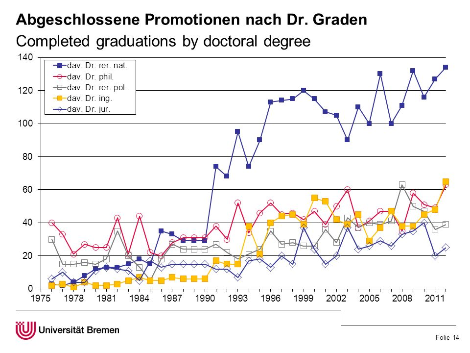 Folie 14 Abgeschlossene Promotionen nach Dr. Graden Completed graduations by doctoral degree