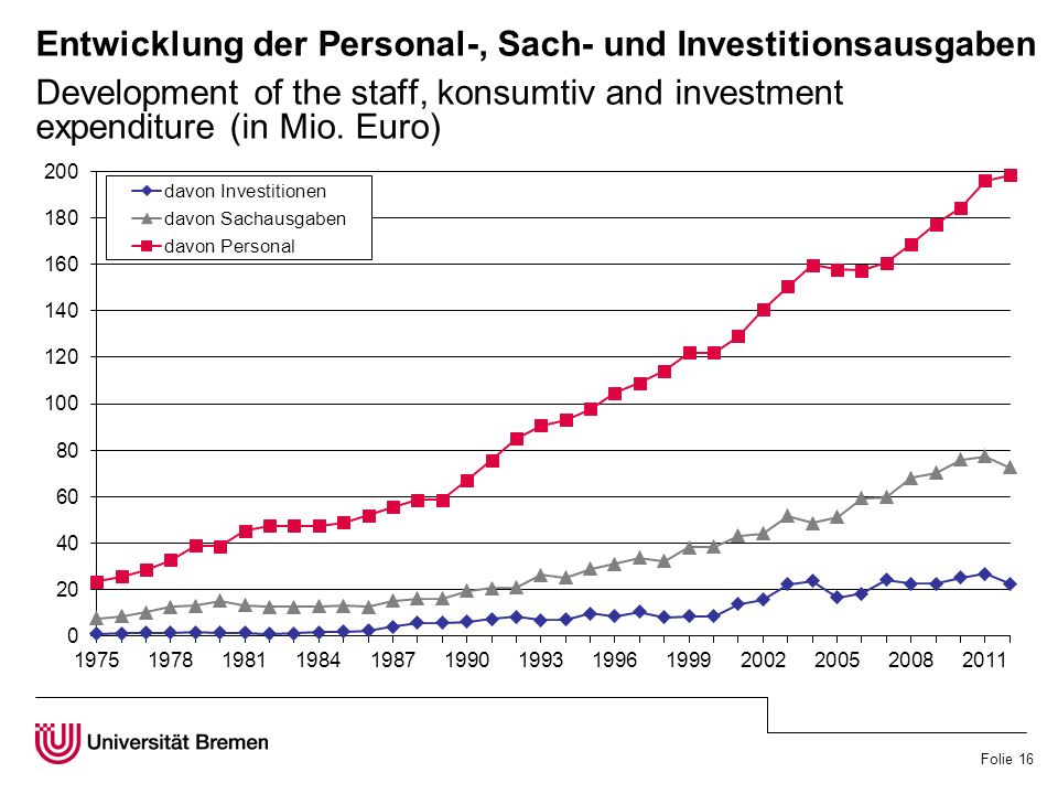Folie 16 Entwicklung der Personal-, Sach- und Investitionsausgaben Development of the staff, konsumtiv and investment expenditure (in Mio.