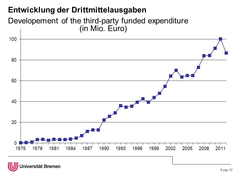 Folie 17 Entwicklung der Drittmittelausgaben Developement of the third-party funded expenditure (in Mio.
