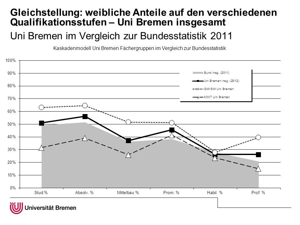 Gleichstellung: weibliche Anteile auf den verschiedenen Qualifikationsstufen – Uni Bremen insgesamt Uni Bremen im Vergleich zur Bundesstatistik 2011