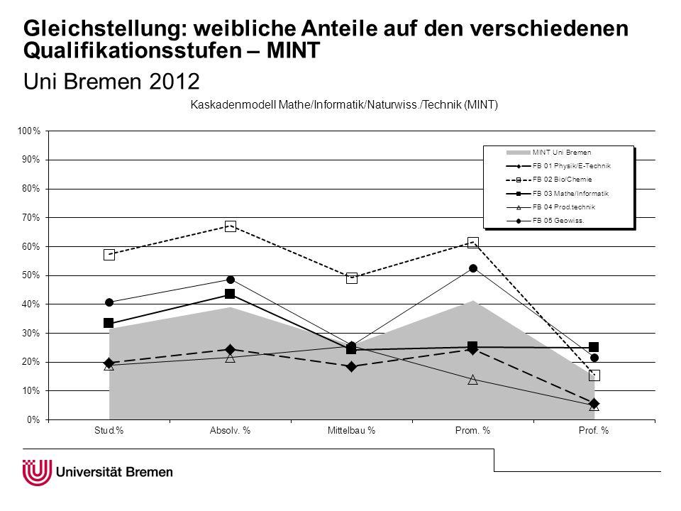 Gleichstellung: weibliche Anteile auf den verschiedenen Qualifikationsstufen – MINT Uni Bremen 2012