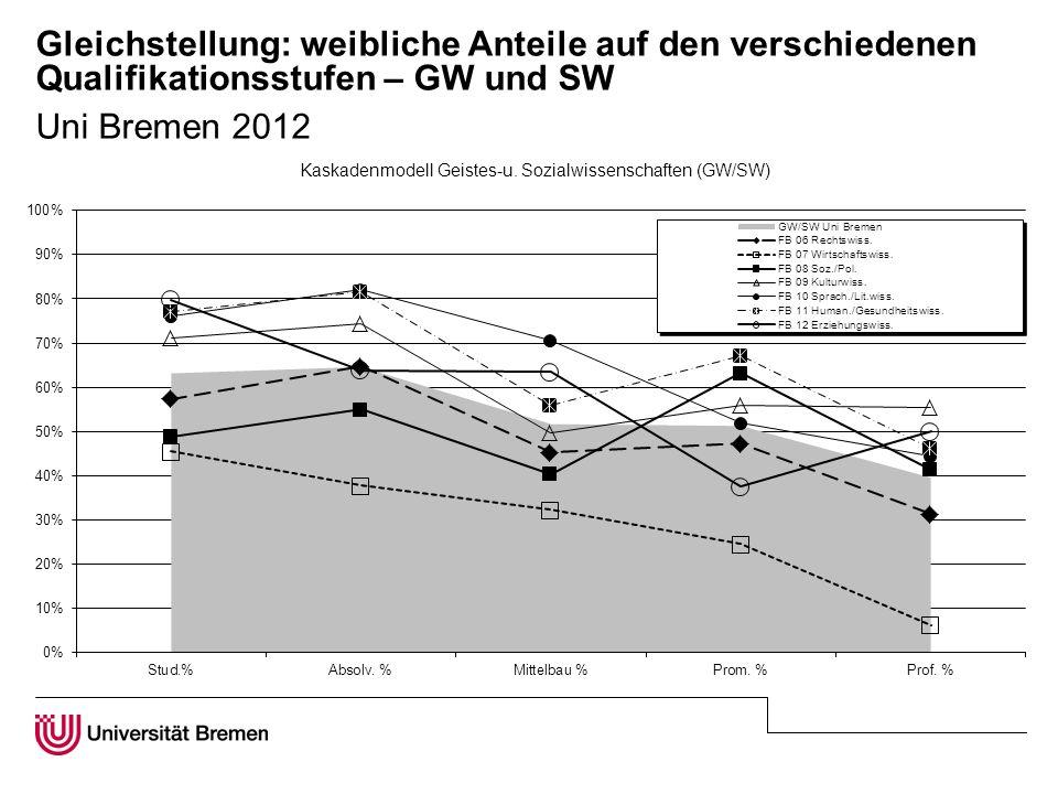 Gleichstellung: weibliche Anteile auf den verschiedenen Qualifikationsstufen – GW und SW Uni Bremen 2012