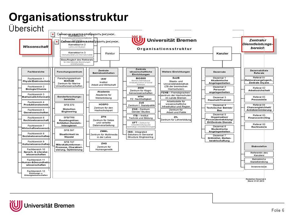 Folie 6 Organisationsstruktur Übersicht