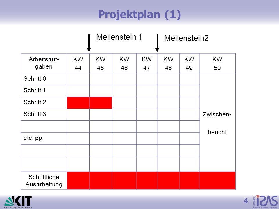 Projektplan (2) ArbeitsaufgabenKW 51KW 2KW 3KW 4KW 5KW 6KW 7 Schritt 0 Endbericht + Abgabe der Aus- arbeitung Schritt 1 Schritt 2 Schritt 3 etc.