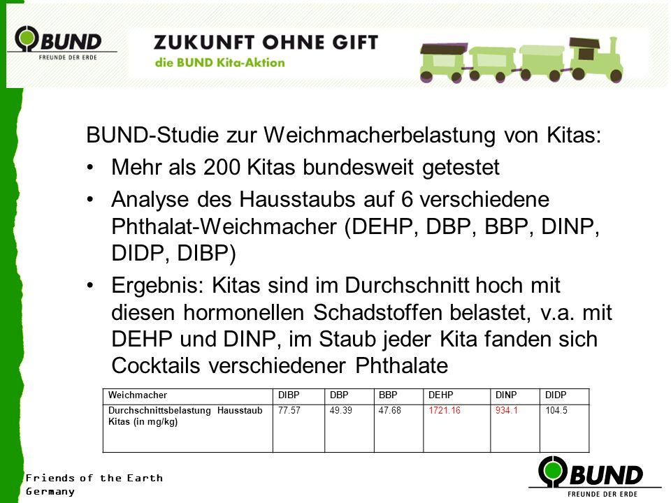 Friends of the Earth Germany BUND-Studie zur Weichmacherbelastung von Kitas: Mehr als 200 Kitas bundesweit getestet Analyse des Hausstaubs auf 6 verschiedene Phthalat-Weichmacher (DEHP, DBP, BBP, DINP, DIDP, DIBP) Ergebnis: Kitas sind im Durchschnitt hoch mit diesen hormonellen Schadstoffen belastet, v.a.