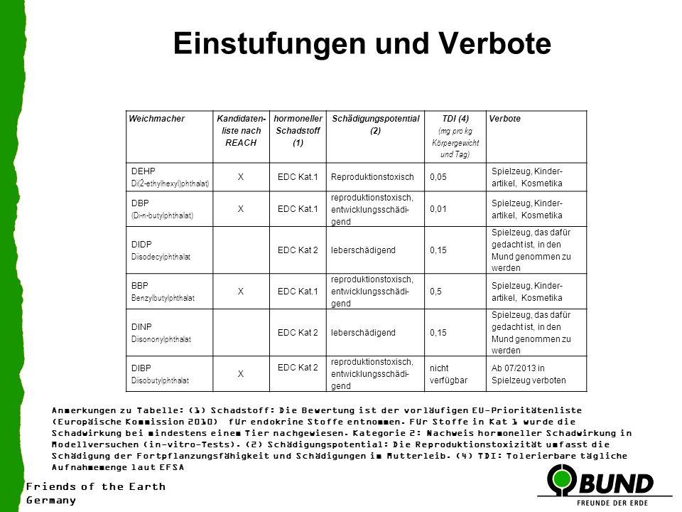Friends of the Earth Germany Einstufungen und Verbote Weichmacher Kandidaten liste nach REACH hormoneller Schadstoff (1) Schädigungspotential (2) TDI (4) (mg pro kg Körpergewicht und Tag) Verbote DEHP Di(2-ethylhexyl)phthalat) XEDC Kat.1Reproduktionstoxisch0,05 Spielzeug, Kinder artikel, Kosmetika DBP (Di-n-butylphthalat) XEDC Kat.1 reproduktionstoxisch, entwicklungsschädi gend 0,01 Spielzeug, Kinder artikel, Kosmetika DIDP Diisodecylphthalat EDC Kat 2leberschädigend0,15 Spielzeug, das dafür gedacht ist, in den Mund genommen zu werden BBP Benzylbutylphthalat XEDC Kat.1 reproduktionstoxisch, entwicklungsschädi gend 0,5 Spielzeug, Kinder artikel, Kosmetika DINP Diisononylphthalat EDC Kat 2leberschädigend0,15 Spielzeug, das dafür gedacht ist, in den Mund genommen zu werden DIBP Diisobutylphthalat X EDC Kat 2 reproduktionstoxisch, entwicklungsschädi gend nicht verfügbar Ab 07/2013 in Spielzeug verboten Anmerkungen zu Tabelle: (1) Schadstoff: Die Bewertung ist der vorläufigen EU-Prioritätenliste (Europäische Kommission 2010) für endokrine Stoffe entnommen.