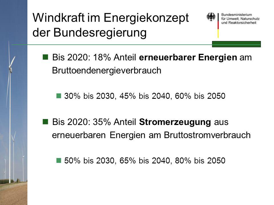Windkraft im Energiekonzept der Bundesregierung Bis 2020: 18% Anteil erneuerbarer Energien am Bruttoendenergieverbrauch 30% bis 2030, 45% bis 2040, 60