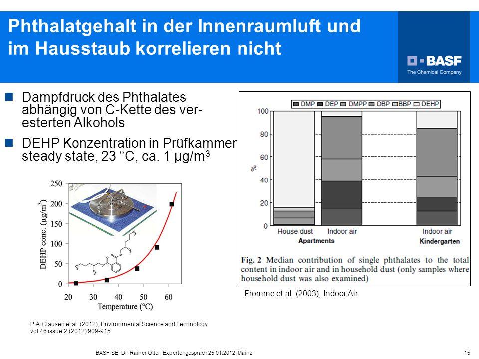 BASF SE, Dr. Rainer Otter, Expertengespräch 25.01.2012, Mainz 15 Phthalatgehalt in der Innenraumluft und im Hausstaub korrelieren nicht Dampfdruck des
