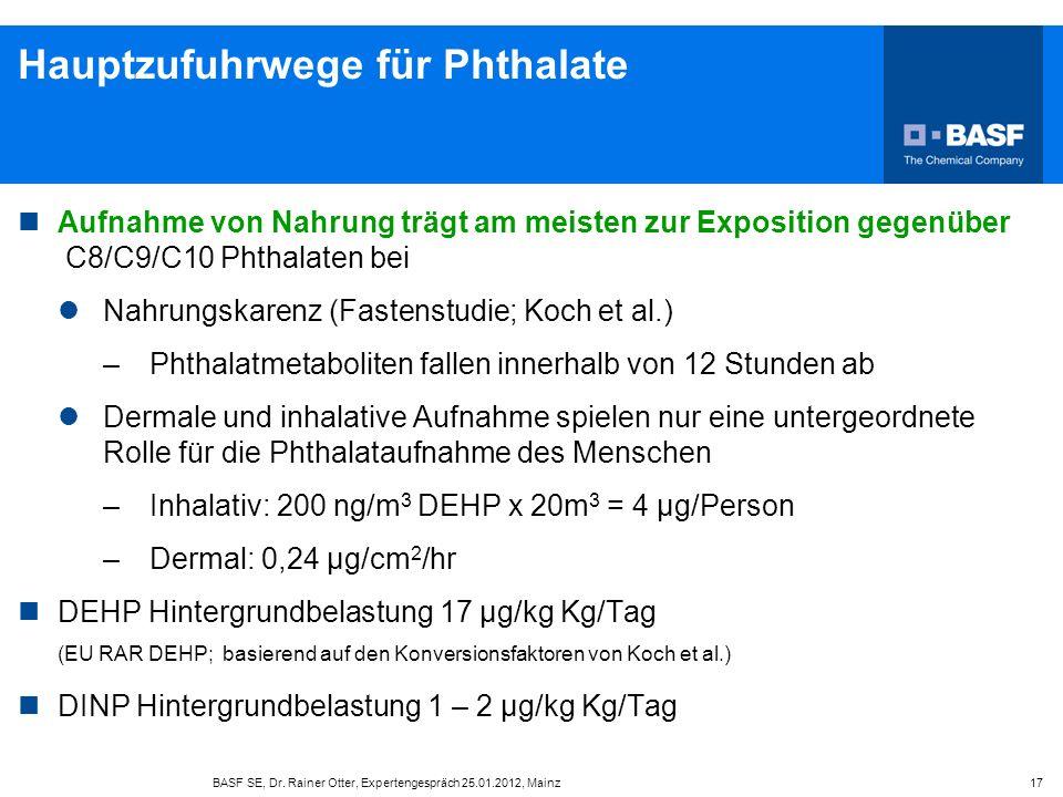 BASF SE, Dr. Rainer Otter, Expertengespräch 25.01.2012, Mainz 17 Hauptzufuhrwege für Phthalate Aufnahme von Nahrung trägt am meisten zur Exposition ge