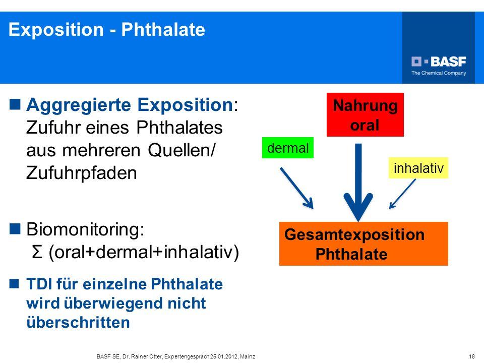 Exposition - Phthalate Aggregierte Exposition: Zufuhr eines Phthalates aus mehreren Quellen/ Zufuhrpfaden Biomonitoring: Σ (oral+dermal+inhalativ) TDI