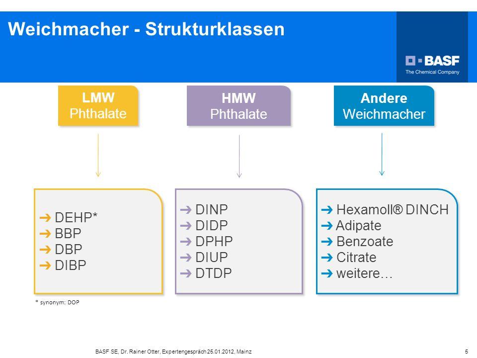 Weichmacher - Strukturklassen BASF SE, Dr. Rainer Otter, Expertengespräch 25.01.2012, Mainz 5 * synonym: DOP DEHP* BBP DBP DIBP DEHP* BBP DBP DIBP DIN