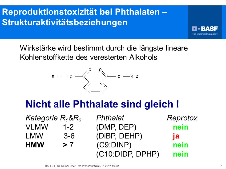 Exposition - Phthalate Aggregierte Exposition: Zufuhr eines Phthalates aus mehreren Quellen/ Zufuhrpfaden Biomonitoring: Σ (oral+dermal+inhalativ) TDI für einzelne Phthalate wird überwiegend nicht überschritten BASF SE, Dr.