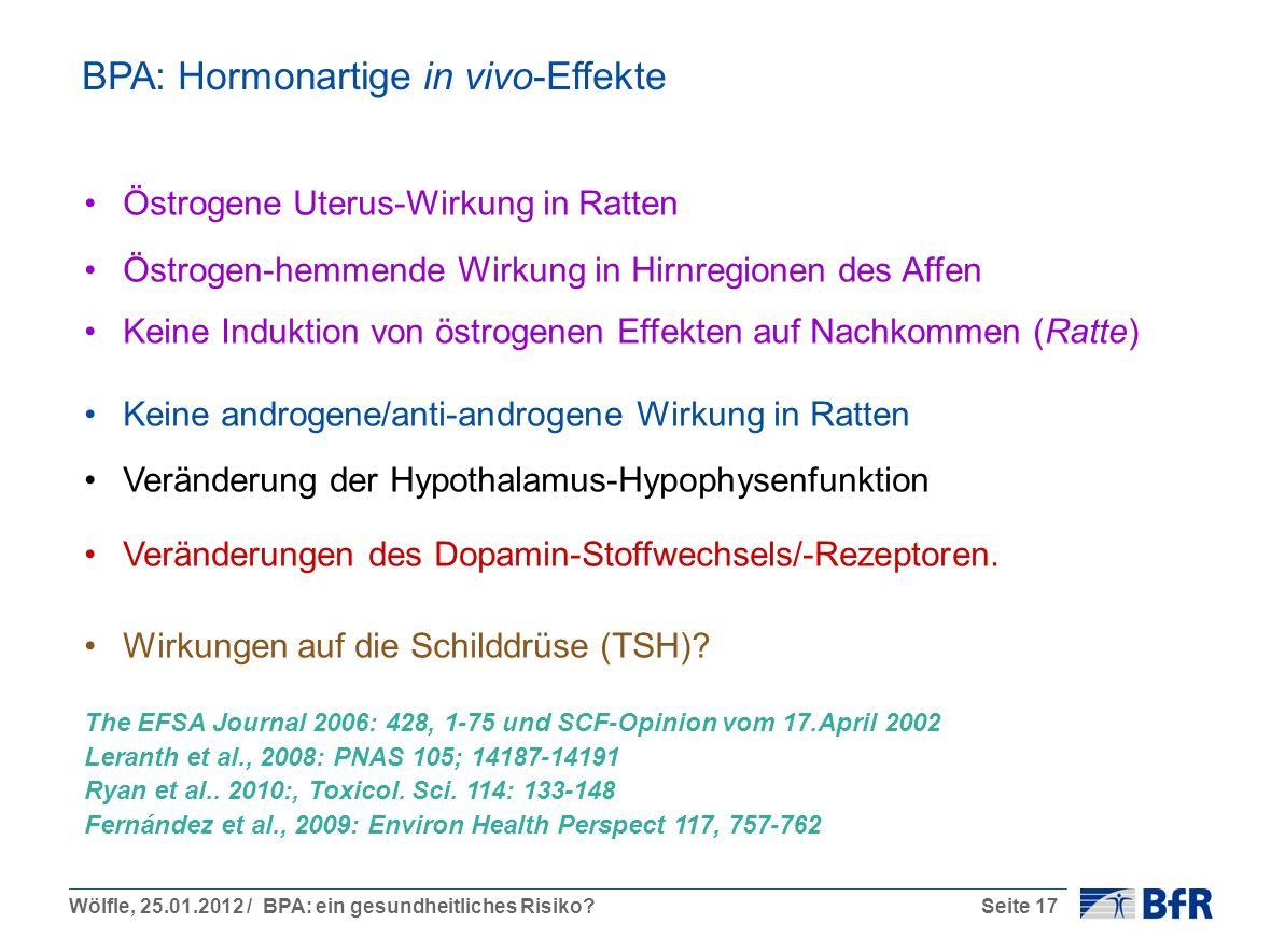 Wölfle, 25.01.2012 / BPA: ein gesundheitliches Risiko?Seite 17 BPA: Hormonartige in vivo-Effekte Östrogene Uterus-Wirkung in Ratten Östrogen-hemmende Wirkung in Hirnregionen des Affen Keine Induktion von östrogenen Effekten auf Nachkommen (Ratte) Keine androgene/anti-androgene Wirkung in Ratten Veränderung der Hypothalamus-Hypophysenfunktion Veränderungen des Dopamin-Stoffwechsels/-Rezeptoren.