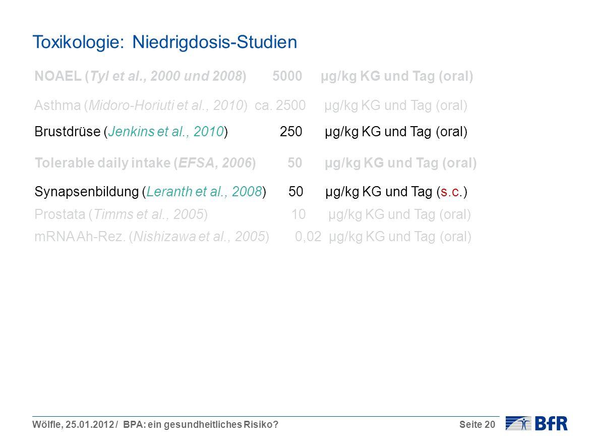 Wölfle, 25.01.2012 / BPA: ein gesundheitliches Risiko?Seite 20 Toxikologie: Niedrigdosis-Studien NOAEL (Tyl et al., 2000 und 2008) 5000 µg/kg KG und Tag (oral) Asthma (Midoro-Horiuti et al., 2010) ca.