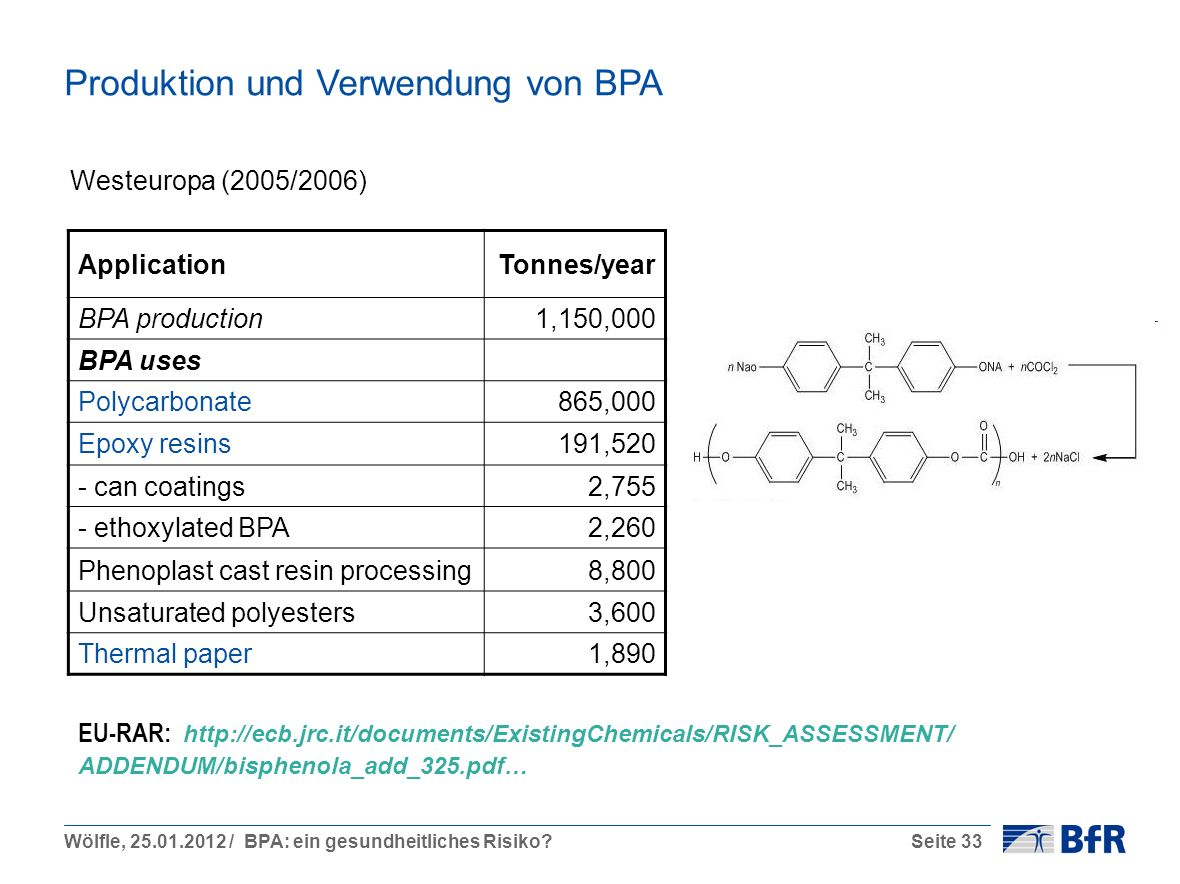 Wölfle, 25.01.2012 / BPA: ein gesundheitliches Risiko?Seite 33 Produktion und Verwendung von BPA EU-RAR: http://ecb.jrc.it/documents/ExistingChemicals/RISK_ASSESSMENT/ ADDENDUM/bisphenola_add_325.pdf… Westeuropa (2005/2006) ApplicationTonnes/year BPA production1,150,000 BPA uses Polycarbonate865,000 Epoxy resins191,520 - can coatings2,755 - ethoxylated BPA2,260 Phenoplast cast resin processing8,800 Unsaturated polyesters3,600 Thermal paper1,890
