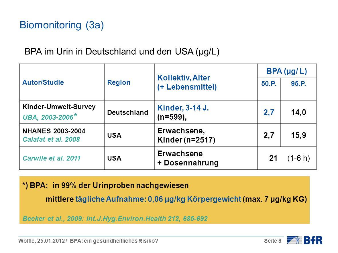 Wölfle, 25.01.2012 / BPA: ein gesundheitliches Risiko?Seite 8 Biomonitoring (3a) *) BPA: in 99% der Urinproben nachgewiesen mittlere tägliche Aufnahme: 0,06 µg/kg Körpergewicht (max.
