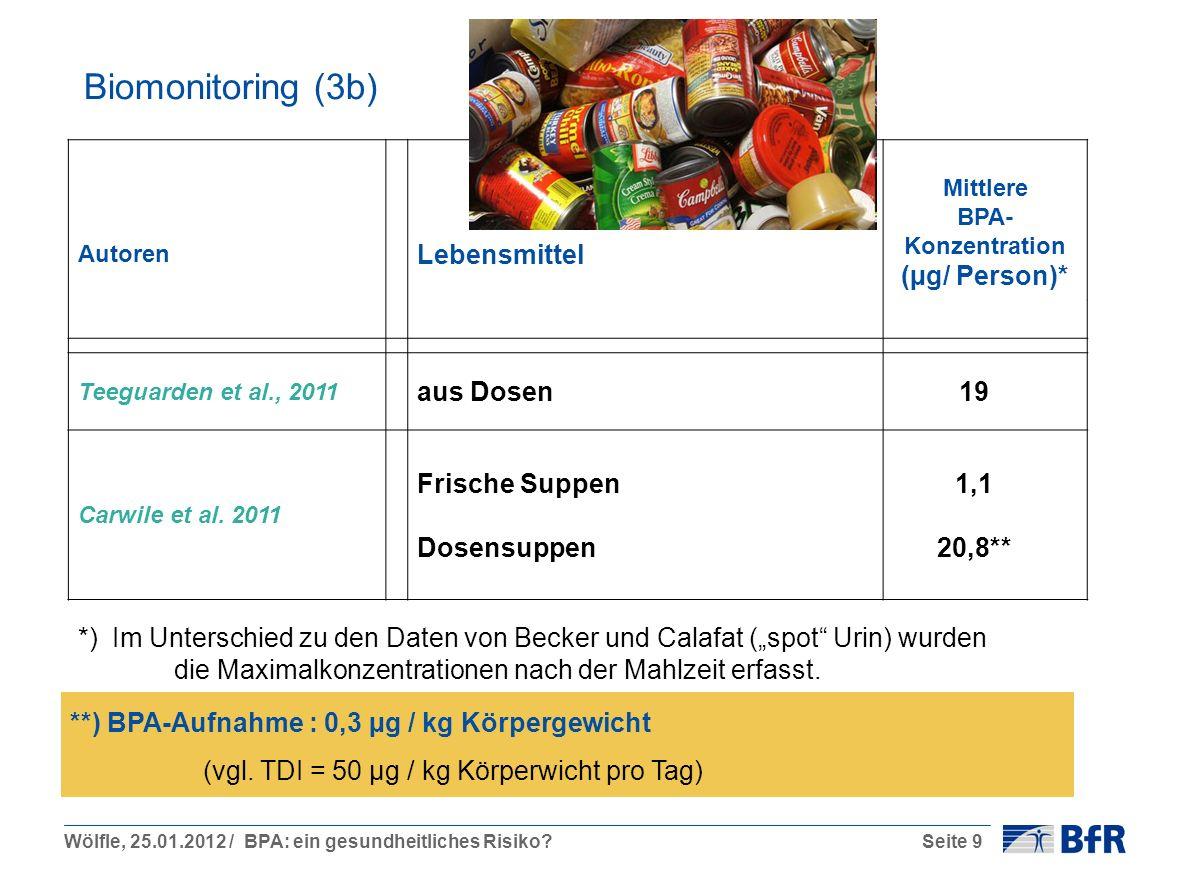 Wölfle, 25.01.2012 / BPA: ein gesundheitliches Risiko?Seite 9 Biomonitoring (3b) Autoren Lebensmittel Mittlere BPA- Konzentration (µg/ Person)* Teeguarden et al., 2011 aus Dosen19 Carwile et al.