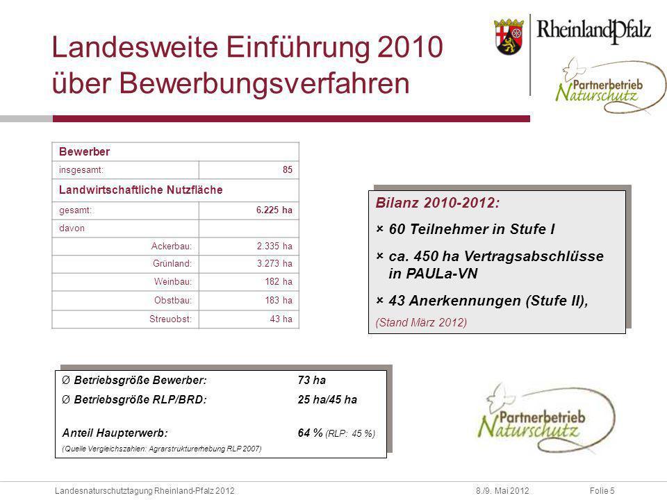 Folie 5Landesnaturschutztagung Rheinland-Pfalz 20128./9. Mai 2012 Landesweite Einführung 2010 über Bewerbungsverfahren Bewerber insgesamt:85 Landwirts