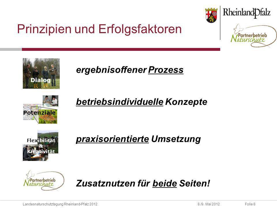 Folie 8Landesnaturschutztagung Rheinland-Pfalz 20128./9. Mai 2012 Prinzipien und Erfolgsfaktoren Potenziale betriebsindividuelle Konzepte ergebnisoffe