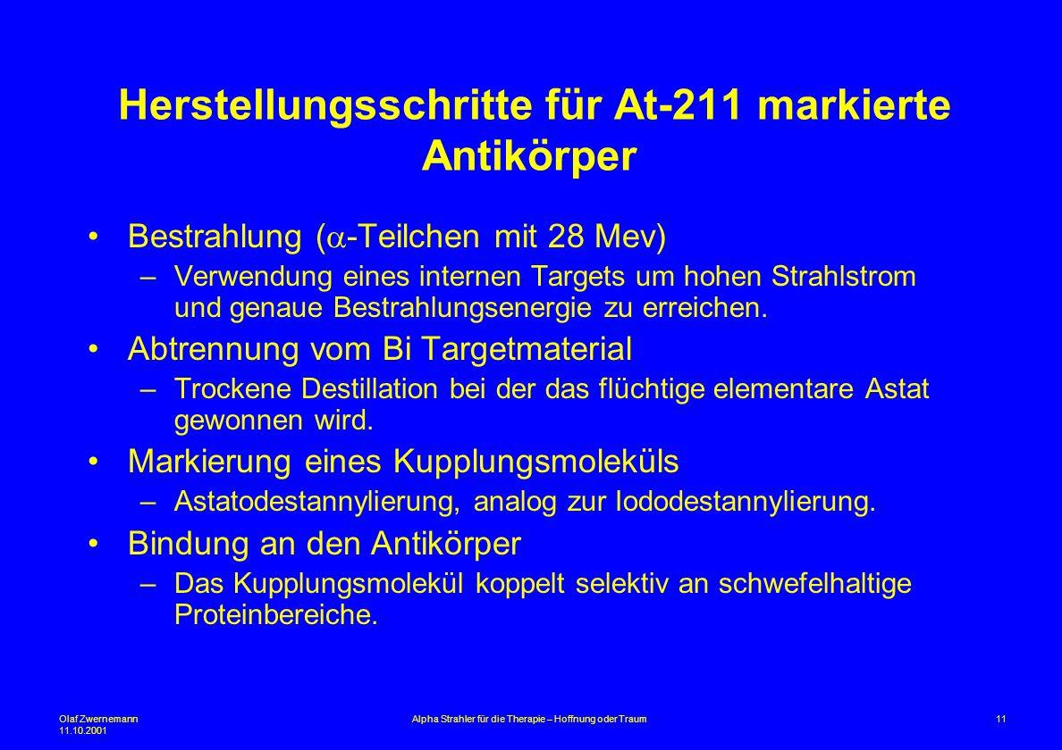Olaf Zwernemann 11.10.2001 11Alpha Strahler für die Therapie – Hoffnung oder Traum Herstellungsschritte für At-211 markierte Antikörper Bestrahlung (