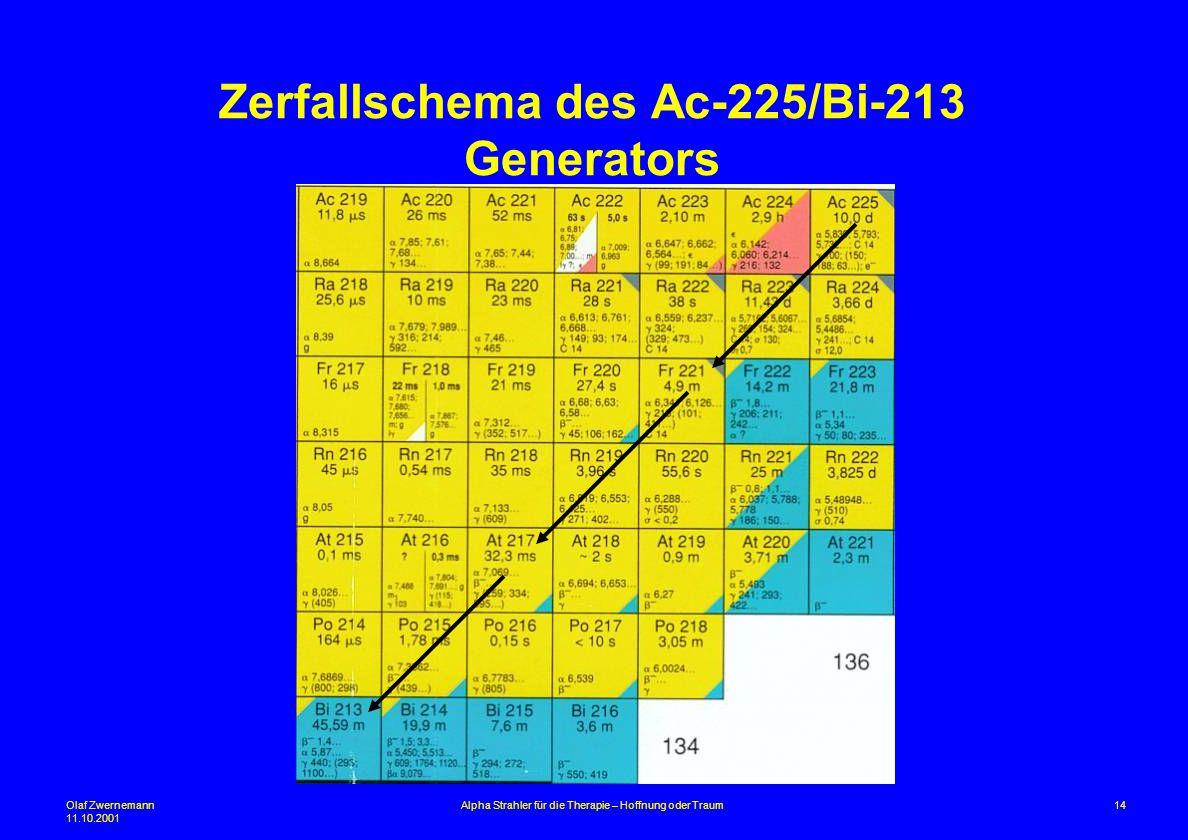 Olaf Zwernemann 11.10.2001 14Alpha Strahler für die Therapie – Hoffnung oder Traum Zerfallschema des Ac-225/Bi-213 Generators