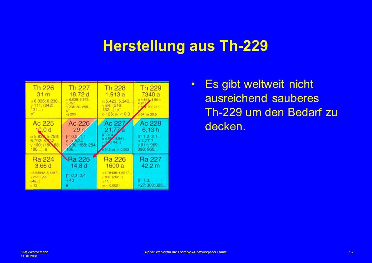 Olaf Zwernemann 11.10.2001 15Alpha Strahler für die Therapie – Hoffnung oder Traum Herstellung aus Th-229 Es gibt weltweit nicht ausreichend sauberes
