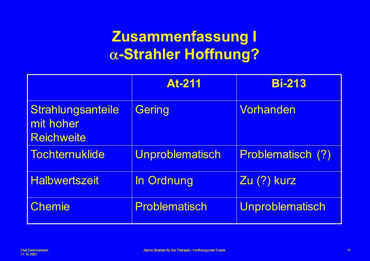 Olaf Zwernemann 11.10.2001 17Alpha Strahler für die Therapie – Hoffnung oder Traum Zusammenfassung I -Strahler Hoffnung? At-211Bi-213 Strahlungsanteil