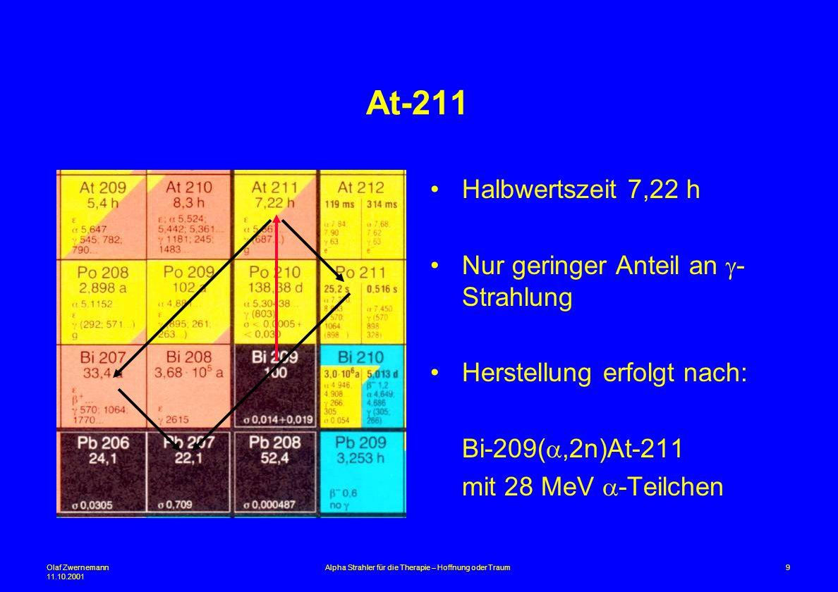 Olaf Zwernemann 11.10.2001 9Alpha Strahler für die Therapie – Hoffnung oder Traum At-211 Halbwertszeit 7,22 h Nur geringer Anteil an - Strahlung Herst
