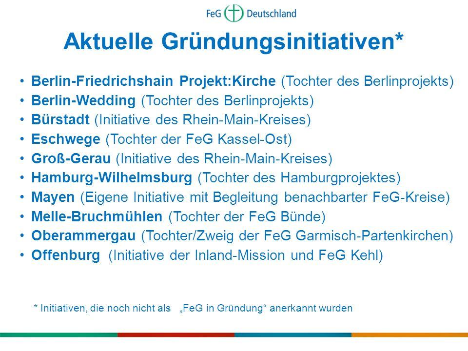 Berlin-Friedrichshain Projekt:Kirche (Tochter des Berlinprojekts) Berlin-Wedding (Tochter des Berlinprojekts) Bürstadt (Initiative des Rhein-Main-Krei