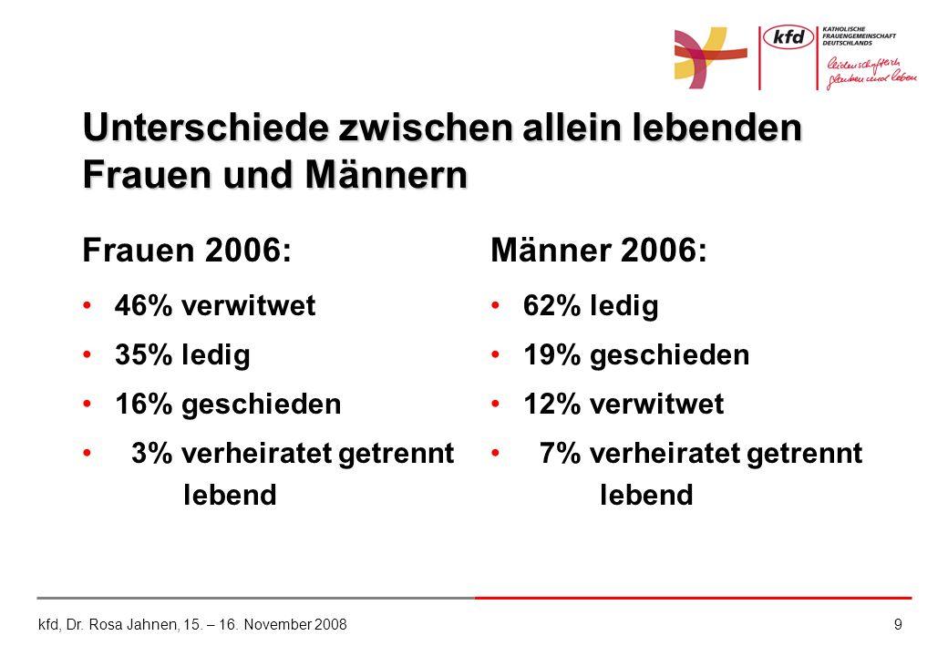 9 Unterschiede zwischen allein lebenden Frauen und Männern Frauen 2006: 46% verwitwet 35% ledig 16% geschieden 3% verheiratet getrennt lebend Männer 2