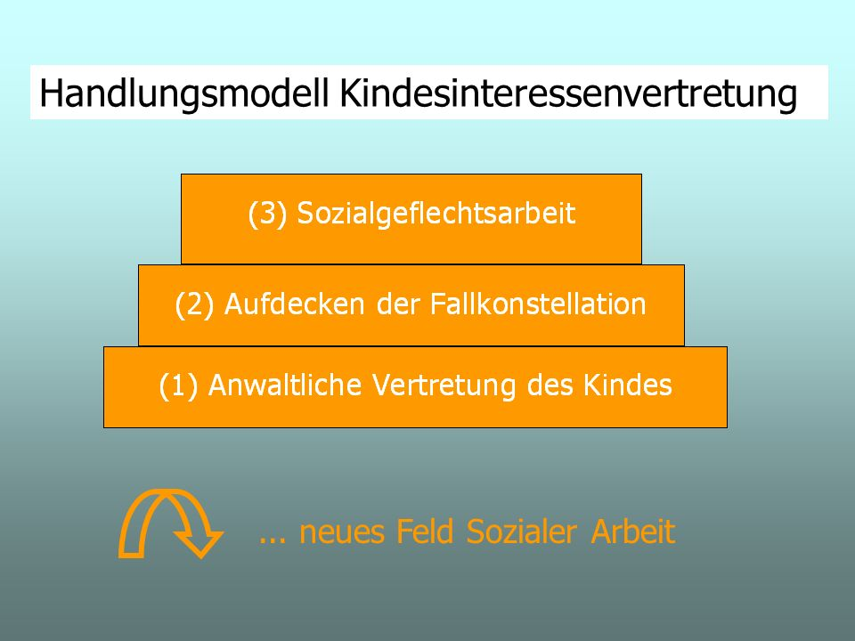 Handlungsmodell Kindesinteressenvertretung... neues Feld Sozialer Arbeit