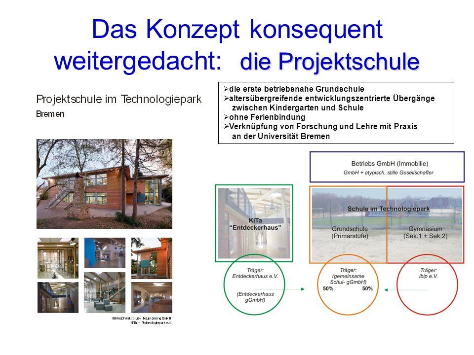 die Projektschule Das Konzept konsequent weitergedacht: die Projektschule die erste betriebsnahe Grundschule altersübergreifende entwicklungszentriert