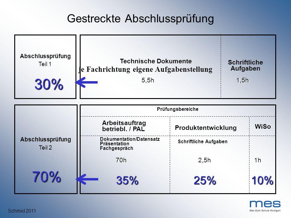 Schmid 2011 Schriftliche Aufgaben Abschlussprüfung Teil 1 Technische Dokumente 30% 5,5h 5,5h Gestreckte Abschlussprüfung 10% 10% Abschlussprüfung Teil
