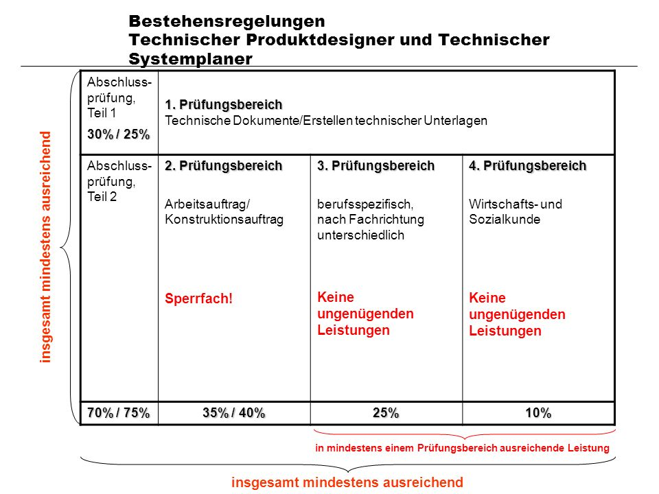 Ausbildergespräch 14.4.2011 Bestehensregelungen Technischer Produktdesigner und Technischer Systemplaner Abschluss- prüfung, Teil 1 30% / 25% 1. Prüfu