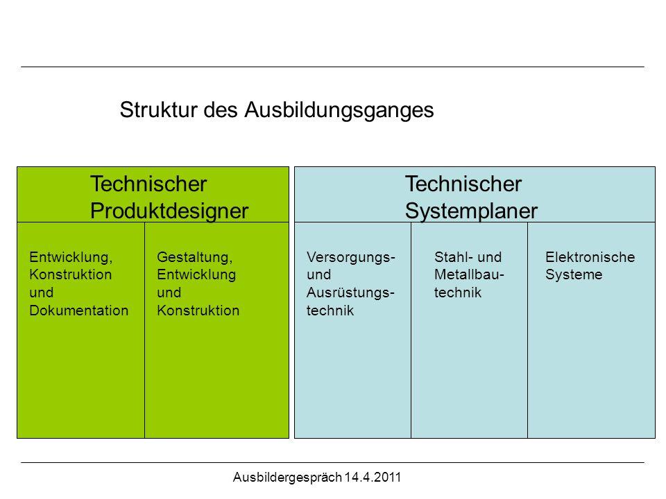 Struktur des Ausbildungsganges Technischer Produktdesigner Technischer Systemplaner Entwicklung, Konstruktion und Dokumentation Versorgungs- und Ausrü