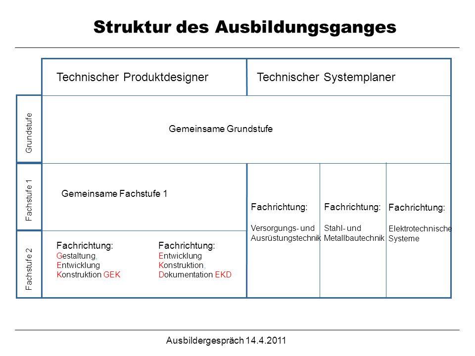 Ausbildergespräch 14.4.2011 Struktur des Ausbildungsganges Technischer ProduktdesignerTechnischer Systemplaner Grundstufe Fachstufe 1 Fachstufe 2 Fach