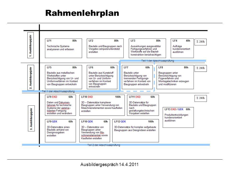 Ausbildergespräch 14.4.2011 Rahmenlehrplan Teil 1 der Abschlussprüfung Teil 2 der Abschlussprüfung