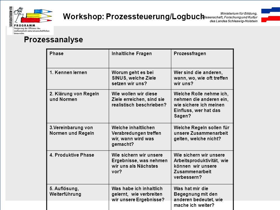 Ministerium für Bildung, Wissenschaft, Forschung und Kultur des Landes Schleswig-Holstein Workshop: Prozessteuerung/Logbuch Prozessanalyse PhaseInhaltliche FragenProzessfragen 1.