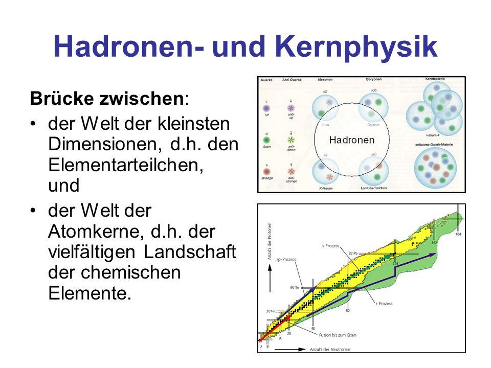 Hadronen- und Kernphysik Brücke zwischen: der Welt der kleinsten Dimensionen, d.h. den Elementarteilchen, und der Welt der Atomkerne, d.h. der vielfäl