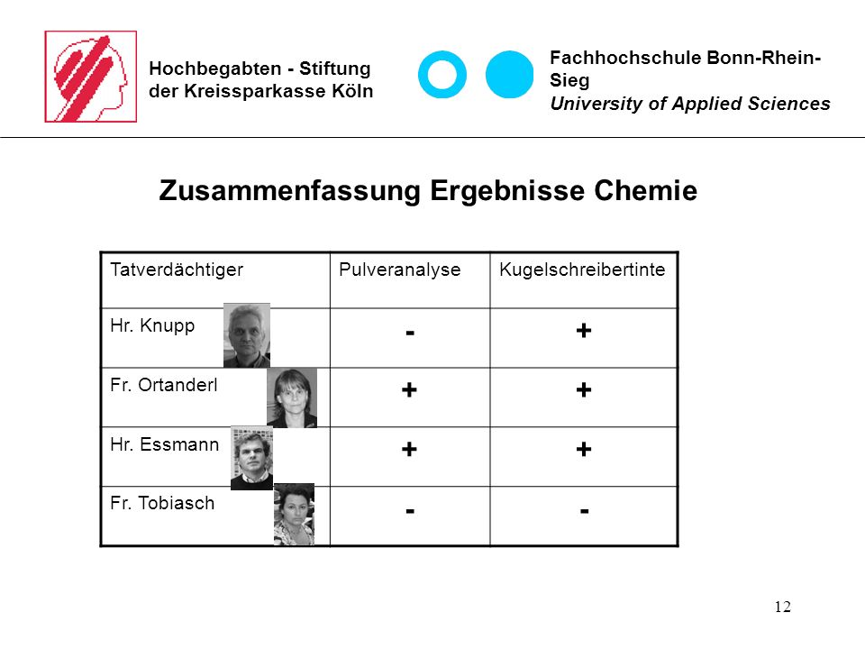 12 Hochbegabten - Stiftung der Kreissparkasse Köln Zusammenfassung Ergebnisse Chemie Fachhochschule Bonn-Rhein- Sieg University of Applied Sciences Ta