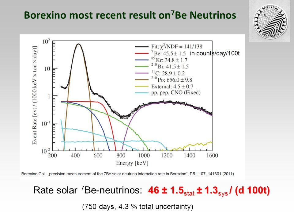 Borexino most recent result on 7 Be Neutrinos 46 ± 1.5 stat ± 1.3 sys / (d 100t) Rate solar 7 Be-neutrinos: 46 ± 1.5 stat ± 1.3 sys / (d 100t) (750 da